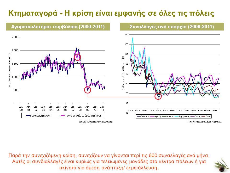 6 Κτηματαγορά - Η κρίση είναι εμφανής σε όλες τις πόλεις Αγοραπωλητήρια συμβόλαια (2000-2011) Πηγή: Κτηματολόγιο Κύπρου Συναλλαγές ανά επαρχία (2006-2011) Παρά την συνεχιζόμενη κρίση, συνεχίζουν να γίνονται περί τις 600 συναλλαγές ανά μήνα.