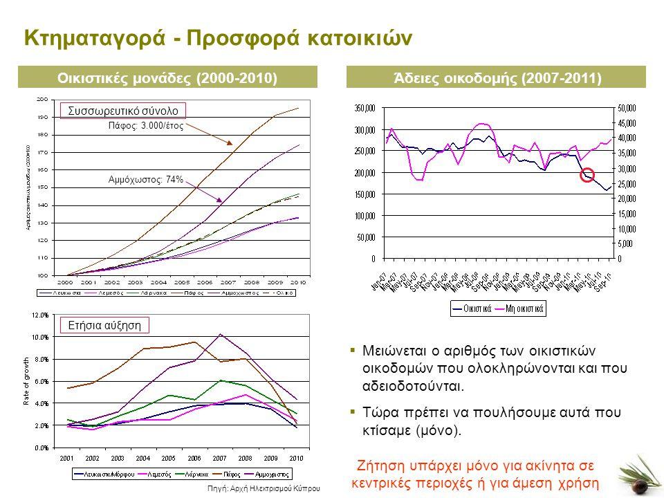 8 Κτηματαγορά - Προσφορά κατοικιών Οικιστικές μονάδες (2000-2010) Πηγή: Αρχή Ηλεκτρισμού Κύπρου Πάφος: 3.000/έτος Αμμόχωστος: 74% Άδειες οικοδομής (2007-2011)  Μειώνεται ο αριθμός των οικιστικών οικοδομών που ολοκληρώνονται και που αδειοδοτούνται.