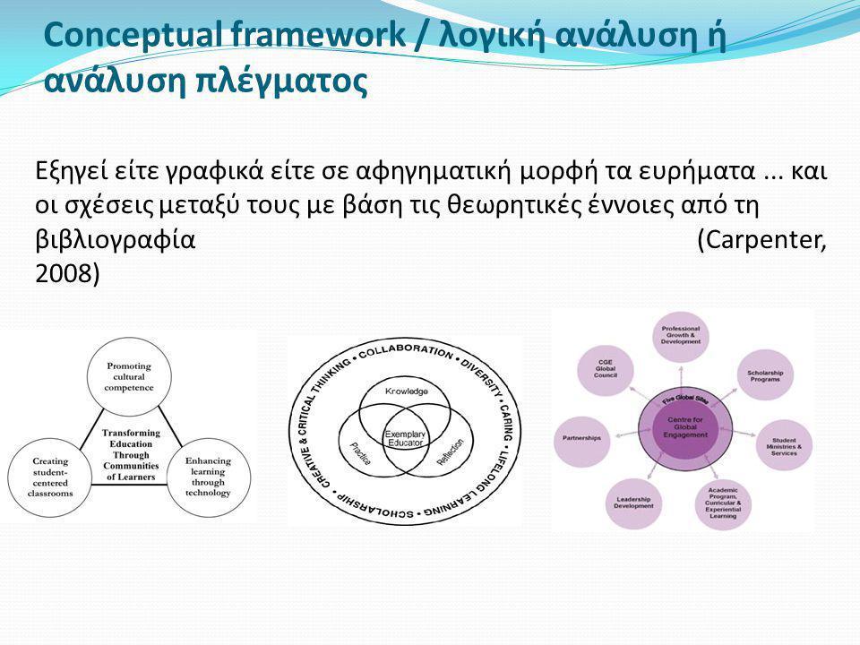 Conceptual framework / λογική ανάλυση ή ανάλυση πλέγματος Εξηγεί είτε γραφικά είτε σε αφηγηματική μορφή τα ευρήματα... και οι σχέσεις μεταξύ τους με β