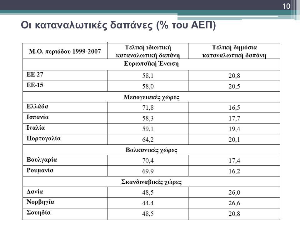 Οι καταναλωτικές δαπάνες (% του ΑΕΠ) 10