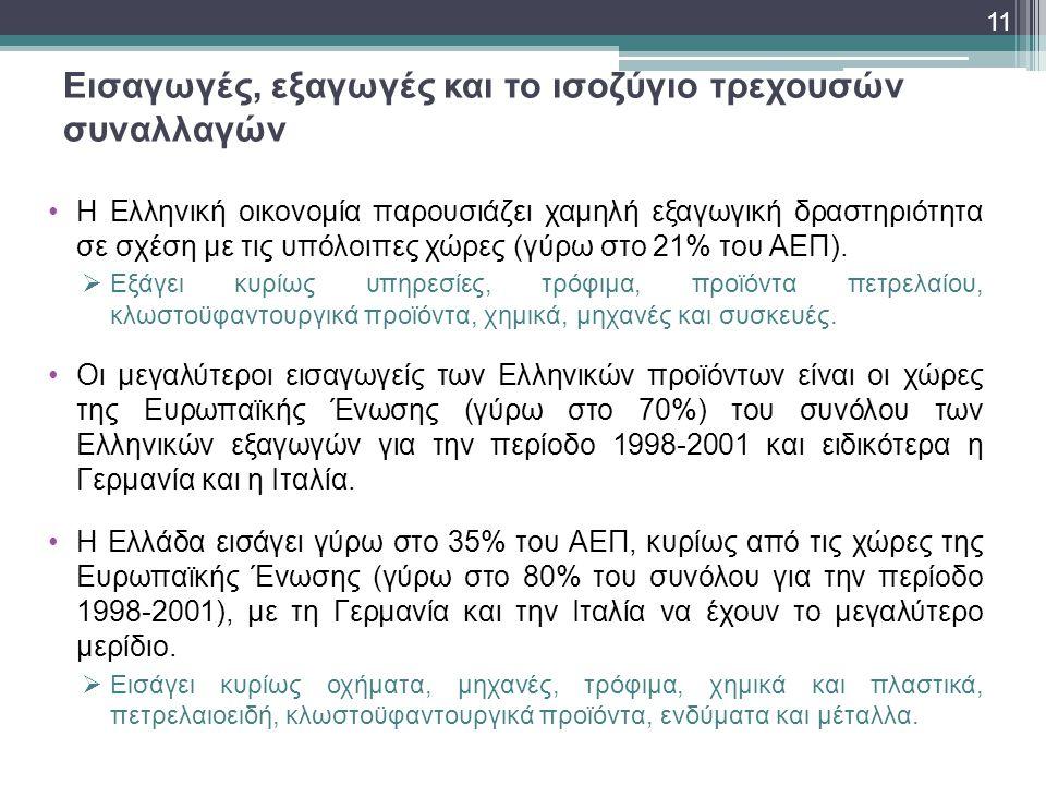 Εισαγωγές, εξαγωγές και το ισοζύγιο τρεχουσών συναλλαγών •Η Ελληνική οικονομία παρουσιάζει χαμηλή εξαγωγική δραστηριότητα σε σχέση με τις υπόλοιπες χώ