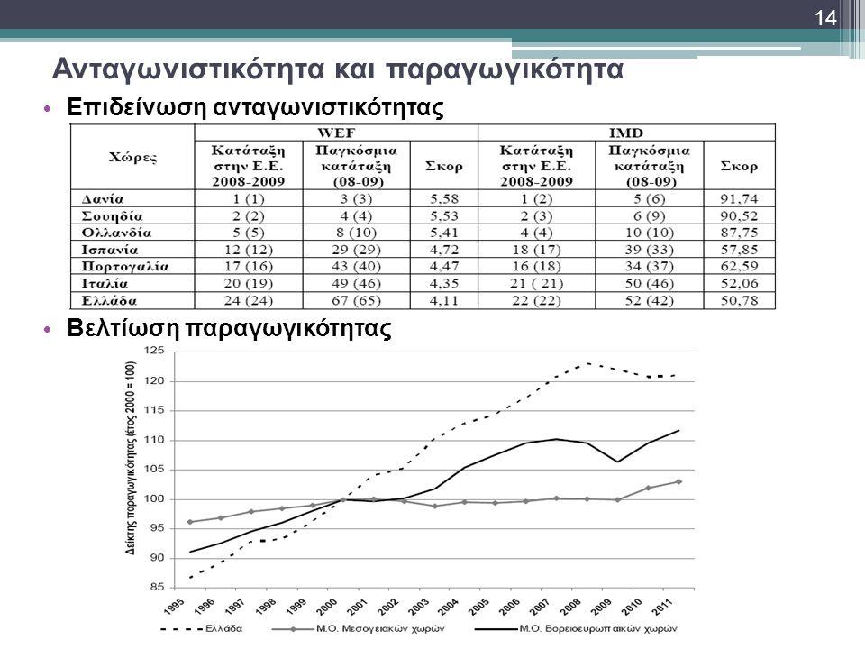 Ανταγωνιστικότητα και παραγωγικότητα • Επιδείνωση ανταγωνιστικότητας • Βελτίωση παραγωγικότητας 14