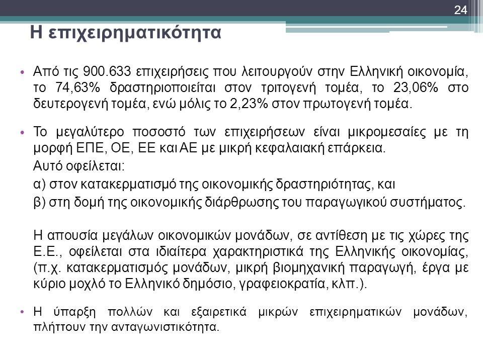 Η επιχειρηματικότητα • Από τις 900.633 επιχειρήσεις που λειτουργούν στην Ελληνική οικονομία, το 74,63% δραστηριοποιείται στον τριτογενή τομέα, το 23,0