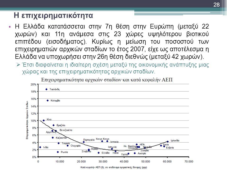 Η επιχειρηματικότητα • Η Ελλάδα κατατάσσεται στην 7η θέση στην Ευρώπη (μεταξύ 22 χωρών) και 11η ανάμεσα στις 23 χώρες υψηλότερου βιοτικού επιπέδου (ει