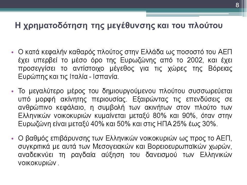 Η χρηματοδότηση της μεγέθυνσης και του πλούτου • Ο κατά κεφαλήν καθαρός πλούτος στην Ελλάδα ως ποσοστό του ΑΕΠ έχει υπερβεί το μέσο όρο της Ευρωζώνης