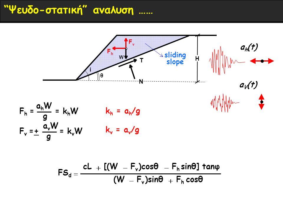 H i θ W Τ Ν F h F v sliding slope a v W F v =+ = k v W g cosθFhFh )sinθFvFv (W sinθ] tanφFhFh )cosθFvFv [(WcL FS d    a h W F h = = k h W g a h (t) a V (t) k h = a h /g k v = a v /g Ψευδο-στατική αναλυση ……