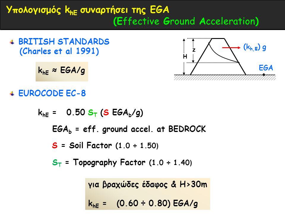EGA (k h,E ) g H z BRITISH STANDARDS (Charles et al 1991) k hE ≈ EGA/g Υπολογισμός k hE συναρτήσει της EGA (Εffective Ground Acceleration) για βραχώδες έδαφος & Η>30m k hE = (0.60 ÷ 0.80) EGA/g EUROCODE EC-8 k hE = 0.50 S T (S EGA b /g) S = Soil Factor (1.0 ÷ 1.50 ) S Τ = Τopography Factor (1.0 ÷ 1.40 ) EGA b = eff.