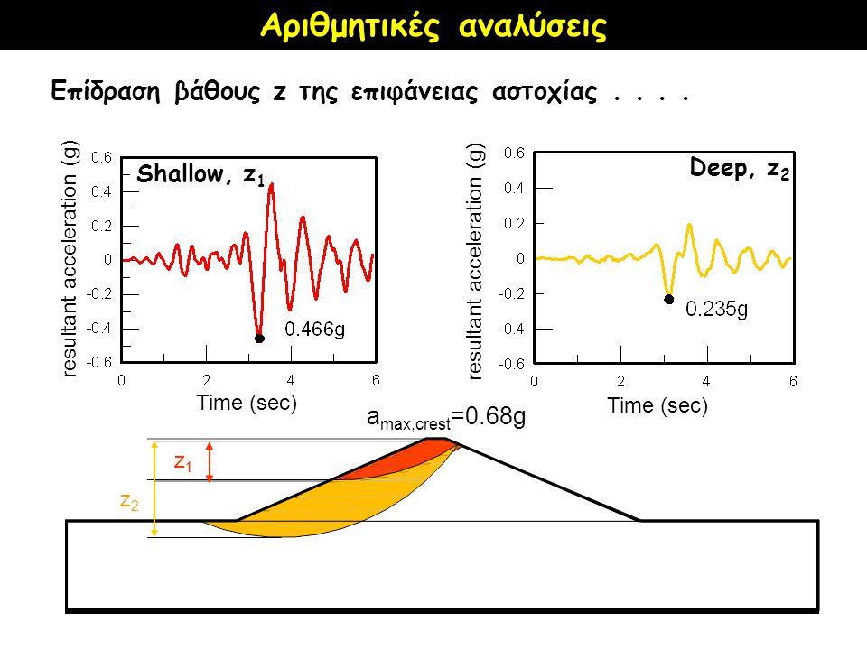 Επίδραση βάθους z της επιφάνειας αστοχίας.... a max,crest =0.68g Shallow, z 1 z1z1 Deep, z 2 z1z1 z2z2 Time (sec) resultant acceleration (g) Αριθμητικ