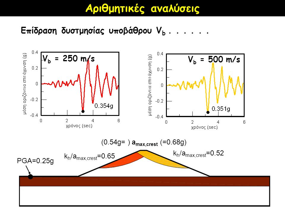 V b = 250 m/s k h /a max,crest =0.65 (0.54g= ) a max,crest (=0.68g) k h /a max,crest =0.52 V b = 500 m/s PGA=0.25g Επίδραση δυστμησίας υποβάθρου V b......