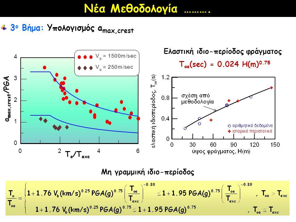 3 ο Βήμα: Υπολογισμός a max,crest 0246 0 1 2 3 4 V b = 1500m/sec V b = 250m/sec a max,crest /PGA T o /T exc Ελαστική ιδιο-περίοδος φράγματος Τ oe (sec) = 0.024 H(m) 0.75 Μη γραμμική ιδιο-περίοδος