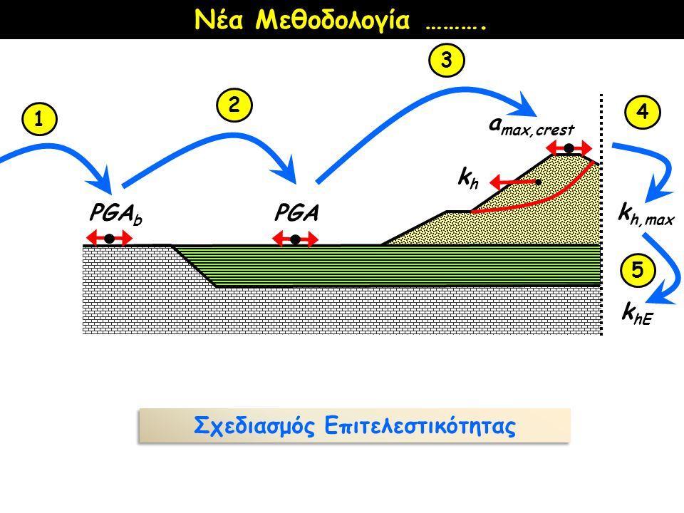 PGA b PGA a max,crest khkh 1 2 3 4 Νέα Μεθοδολογία ………. 5 k hE k h,max Σχεδιασμός Επιτελεστικότητας