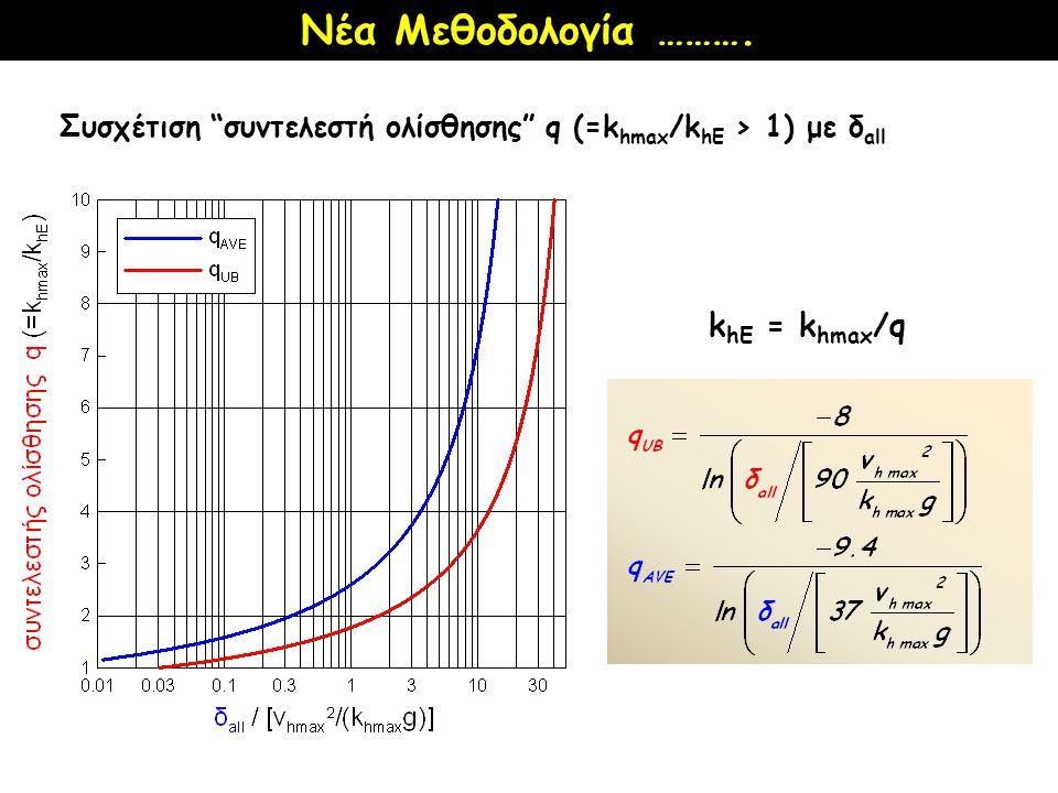 """Νέα Μεθοδολογία ………. Συσχέτιση """"συντελεστή ολίσθησης"""" q (=k hmax /k hE > 1) με δ all k hE = k hmax /q"""