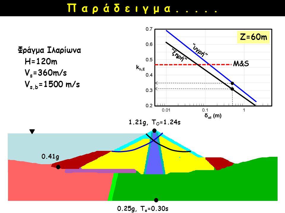 """""""υγρή"""" Π α ρ ά δ ε ι γ μ α..... 0.25g, T e =0.30s 0.41g 1.21g, T O =1.24s Φράγμα Ιλαρίωνα Η=120m V s =360m/s V s,b =1500 m/s M&S """"ξηρή"""" Z=60m"""