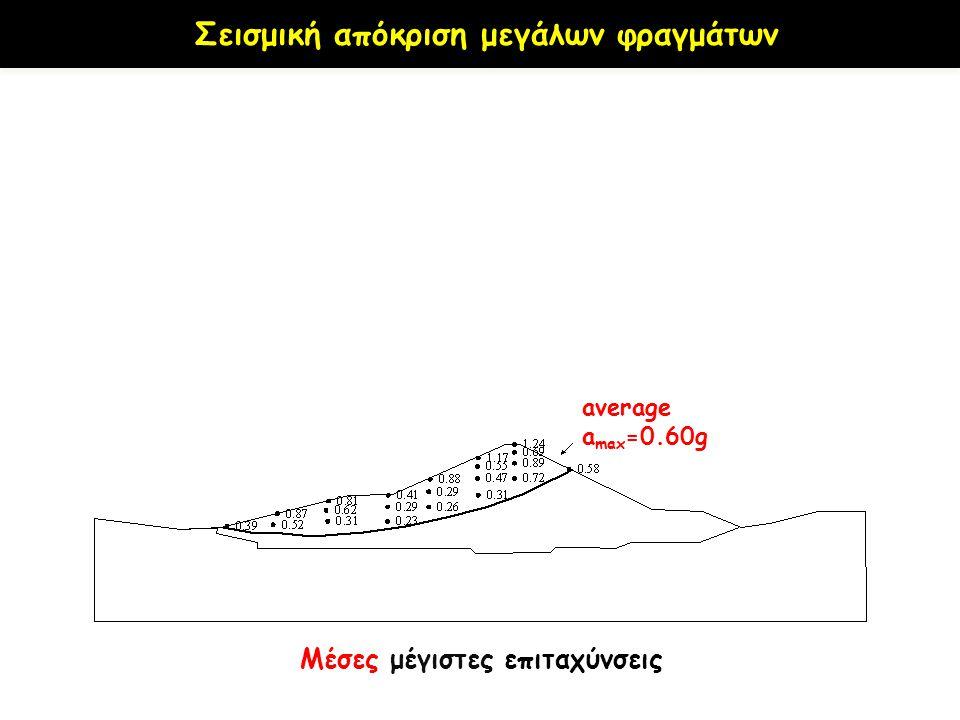 a max =0.22g average a max =0.60g Μέσες μέγιστες επιταχύνσεις Μέσες χρονοϊστορίες επιταχύνσεων