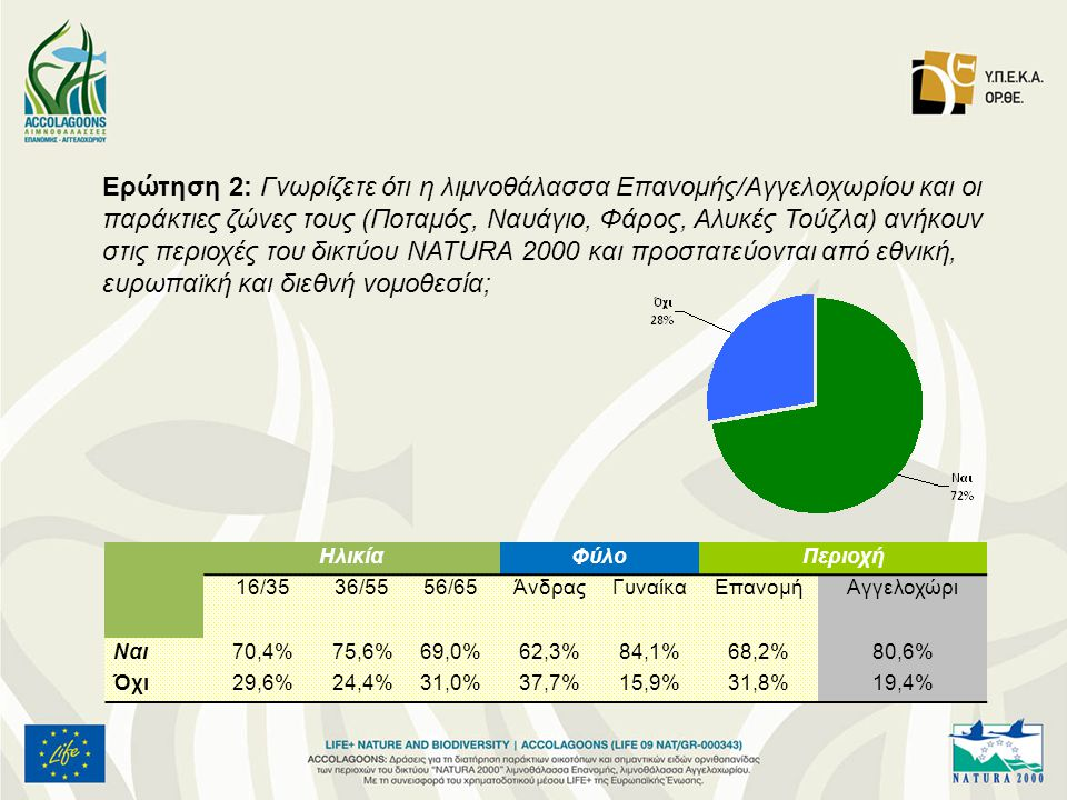 Ερώτηση 2: Γνωρίζετε ότι η λιμνοθάλασσα Επανομής/Αγγελοχωρίου και οι παράκτιες ζώνες τους (Ποταμός, Ναυάγιο, Φάρος, Αλυκές Τούζλα) ανήκουν στις περιοχές του δικτύου NATURA 2000 και προστατεύονται από εθνική, ευρωπαϊκή και διεθνή νομοθεσία; ΗλικίαΦύλοΠεριοχή 16/3536/5556/65ΆνδραςΓυναίκαΕπανομήΑγγελοχώρι Ναι70,4%75,6%69,0%62,3%84,1%68,2%80,6% Όχι29,6%24,4%31,0%37,7%15,9%31,8%19,4%