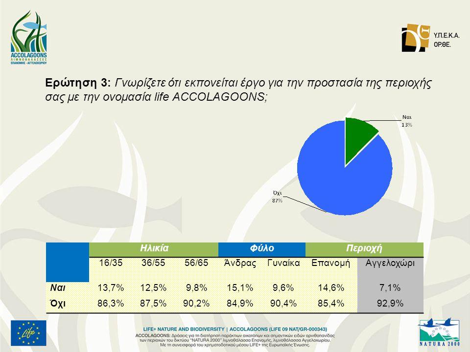 Ερώτηση 3: Γνωρίζετε ότι εκπονείται έργο για την προστασία της περιοχής σας με την ονομασία life ACCOLAGOONS; ΗλικίαΦύλοΠεριοχή 16/3536/5556/65ΆνδραςΓυναίκαΕπανομήΑγγελοχώρι Ναι13,7%12,5%9,8%15,1%9,6%14,6%7,1% Όχι86,3%87,5%90,2%84,9%90,4%85,4%92,9%