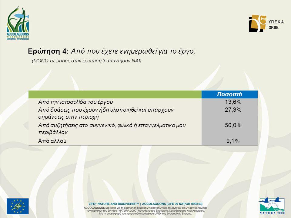 Ερώτηση 4: Από που έχετε ενημερωθεί για το έργο; (ΜΟΝΟ σε όσους στην ερώτηση 3 απάντησαν ΝΑΙ) Ποσοστό Από την ιστοσελίδα του έργου13,6%13,6% Από δράσεις που έχουν ήδη υλοποιηθεί και υπάρχουν σημάνσεις στην περιοχή 27,3%27,3% Από συζητήσεις στο συγγενικό, φιλικό ή επαγγελματικό μου περιβάλλον 50,0% Από αλλού9,1%9,1%