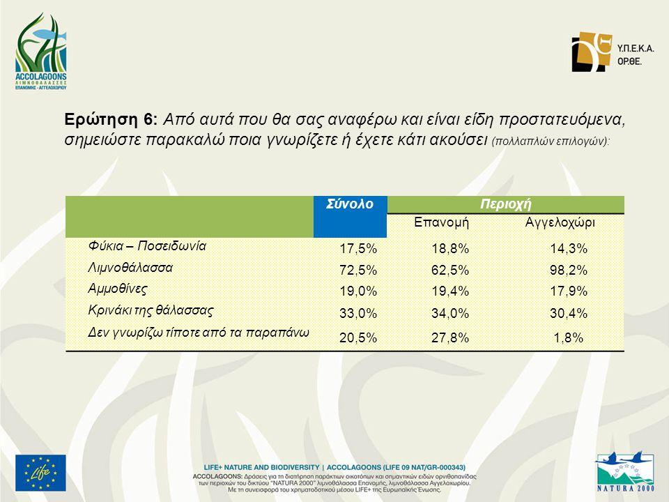 Ερώτηση 6: Από αυτά που θα σας αναφέρω και είναι είδη προστατευόμενα, σημειώστε παρακαλώ ποια γνωρίζετε ή έχετε κάτι ακούσει (πολλαπλών επιλογών): ΣύνολοΠεριοχή ΕπανομήΑγγελοχώρι Φύκια – Ποσειδωνία 17,5%18,8%14,3% Λιμνοθάλασσα 72,5%62,5%98,2% Αμμοθίνες 19,0%19,4%17,9% Κρινάκι της θάλασσας 33,0%34,0%30,4% Δεν γνωρίζω τίποτε από τα παραπάνω 20,5%27,8%1,8%