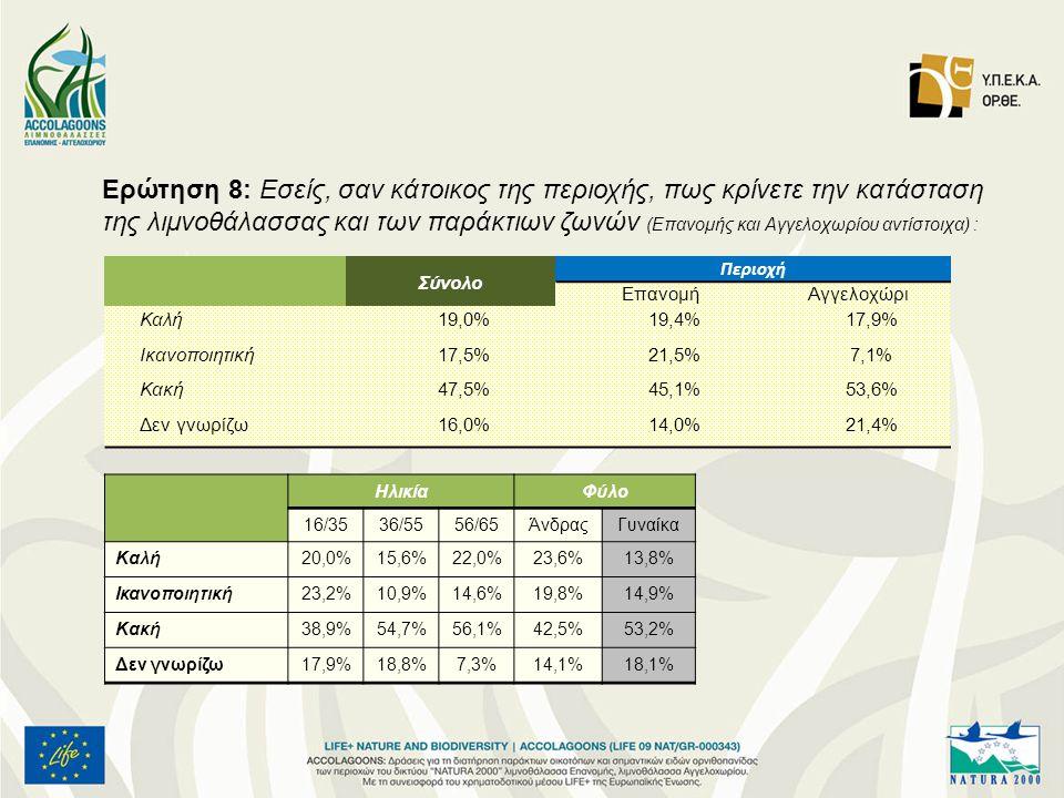 Ερώτηση 8: Εσείς, σαν κάτοικος της περιοχής, πως κρίνετε την κατάσταση της λιμνοθάλασσας και των παράκτιων ζωνών (Επανομής και Αγγελοχωρίου αντίστοιχα) : Σύνολο Περιοχή ΕπανομήΑγγελοχώρι Καλή19,0%19,4%17,9% Ικανοποιητική17,5%21,5%7,1% Κακή47,5%45,1%53,6% Δεν γνωρίζω16,0%14,0%21,4% ΗλικίαΦύλο 16/3536/5556/65ΆνδραςΓυναίκα Καλή20,0%15,6%22,0%23,6%13,8% Ικανοποιητική23,2%10,9%14,6%19,8%14,9% Κακή38,9%54,7%56,1%42,5%53,2% Δεν γνωρίζω17,9%18,8%7,3%14,1%18,1%