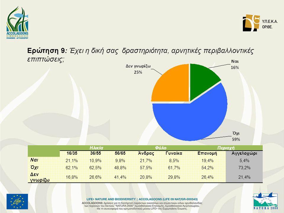 Ερώτηση 9: Έχει η δική σας δραστηριότητα, αρνητικές περιβαλλοντικές επιπτώσεις; ΗλικίαΦύλοΠεριοχή 16/3536/5556/65ΆνδραςΓυναίκαΕπανομήΑγγελοχώρι Ναι 21,1%10,9%9,8%21,7%8,5%19,4%5,4% Όχι 62,1%62,5%48,8%57,5%61,7%54,2%73,2% Δεν γνωρίζω 16,8%26,6%41,4%20,8%29,8%26,4%21,4%
