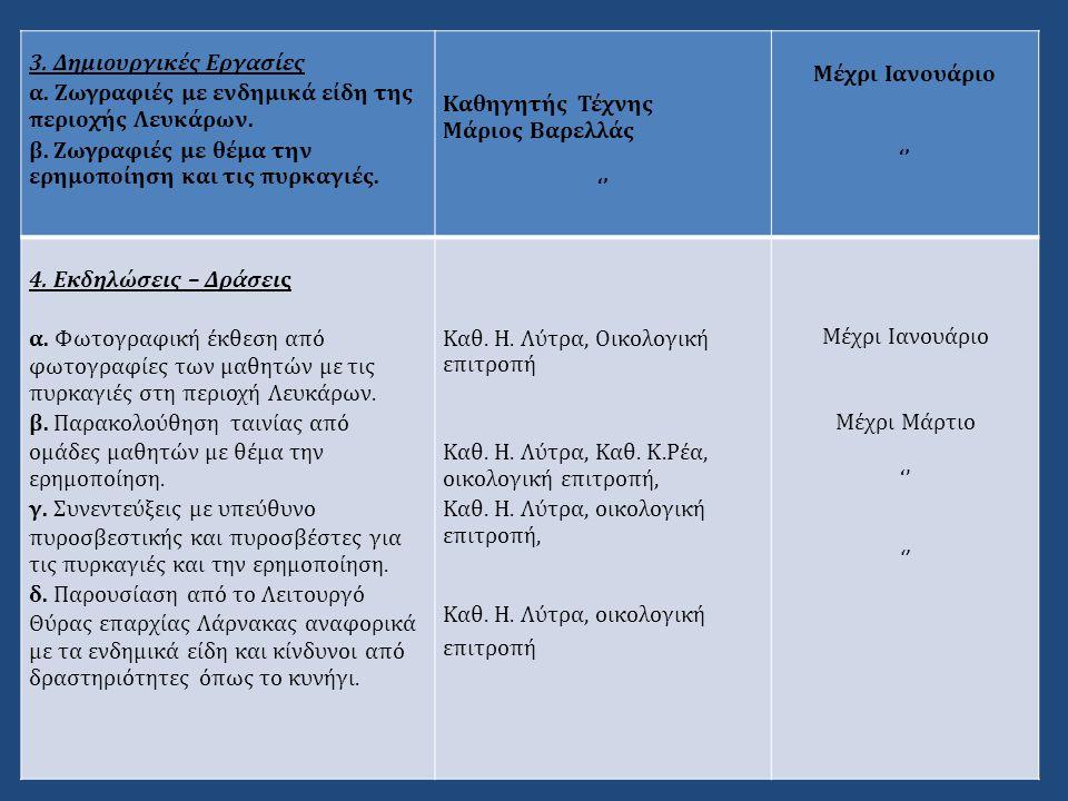 3. Δημιουργικές Εργασίες α. Ζωγραφιές με ενδημικά είδη της περιοχής Λευκάρων. β. Ζωγραφιές με θέμα την ερημοποίηση και τις πυρκαγιές. Καθηγητής Τέχνης