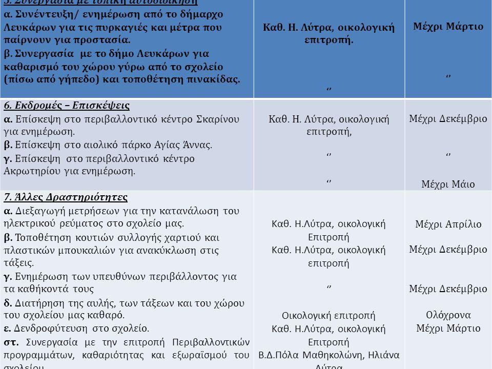 5. Συνεργασία με τοπική αυτοδιοίκηση α. Συνέντευξη/ ενημέρωση από το δήμαρχο Λευκάρων για τις πυρκαγιές και μέτρα που παίρνουν για προστασία. β. Συνερ