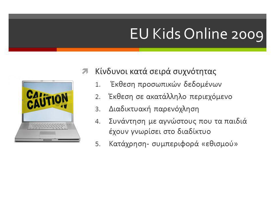 EU Kids Online 2009  Κίνδυνοι κατά σειρά συχνότητας 1.
