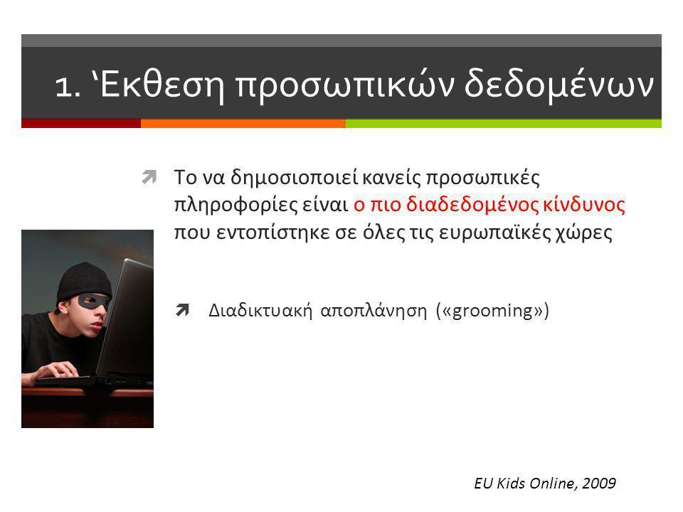 1. 'Eκθεση προσωπικών δεδομένων  Tο να δημοσιοποιεί κανείς προσωπικές πληροφορίες είναι ο πιο διαδεδομένος κίνδυνος που εντοπίστηκε σε όλες τις ευρωπ