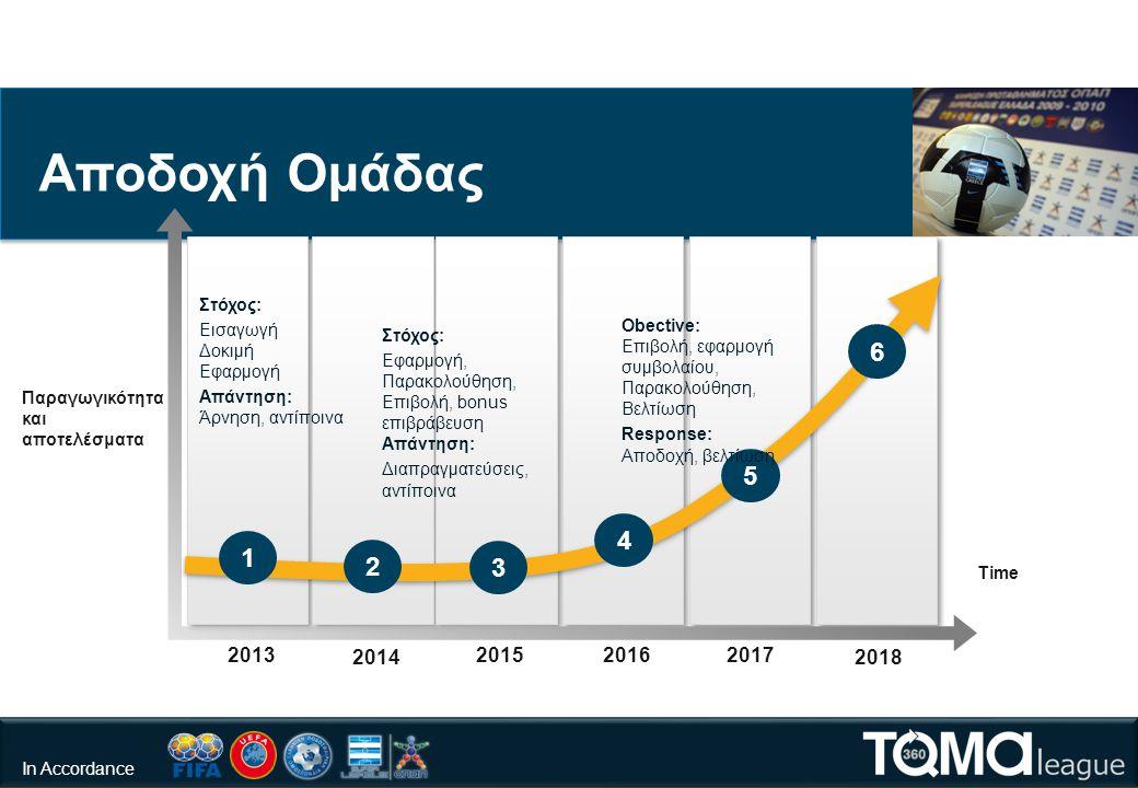 2018 201720162015 2014 2013 3 5 1 2 4 6 Στόχος: Εισαγωγή Δοκιμή Εφαρμογή Απάντηση: Άρνηση, αντίποινα Στόχος: Εφαρμογή, Παρακολούθηση, Επιβολή, bonus επιβράβευση Απάντηση: Διαπραγματεύσεις, αντίποινα Αποδοχή Ομάδας Obective: Επιβολή, εφαρμογή συμβολαίου, Παρακολούθηση, Βελτίωση Response: Αποδοχή, βελτίωση Παραγωγικότητα και αποτελέσματα Time In Accordance