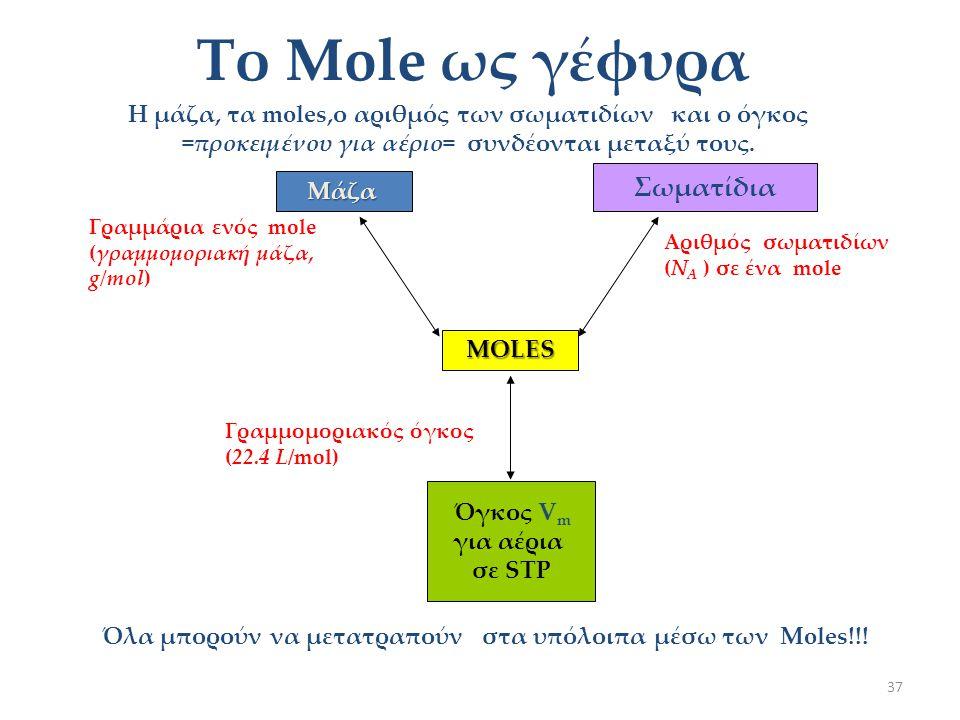 36 Γραμμομοριακός όγκος V mol 4 Γραμμομοριακός όγκος 22,4L 4 Γραμμομοριακός όγκος ενός αερίου ονομάζεται ο όγκος V m που καταλαμβάνει το 1 mol,μετρημέ