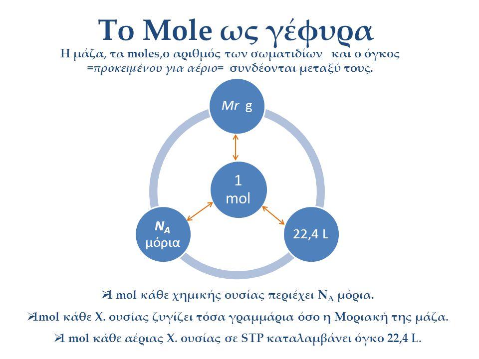 37 Το Mole ως γέφυραΜάζα MOLES Σωματίδια Αριθμός σωματιδίων (N A ) σε ένα mole Γραμμάρια ενός mole (γραμμομοριακή μάζα, g/mol) Όγκος V m για αέρια σε