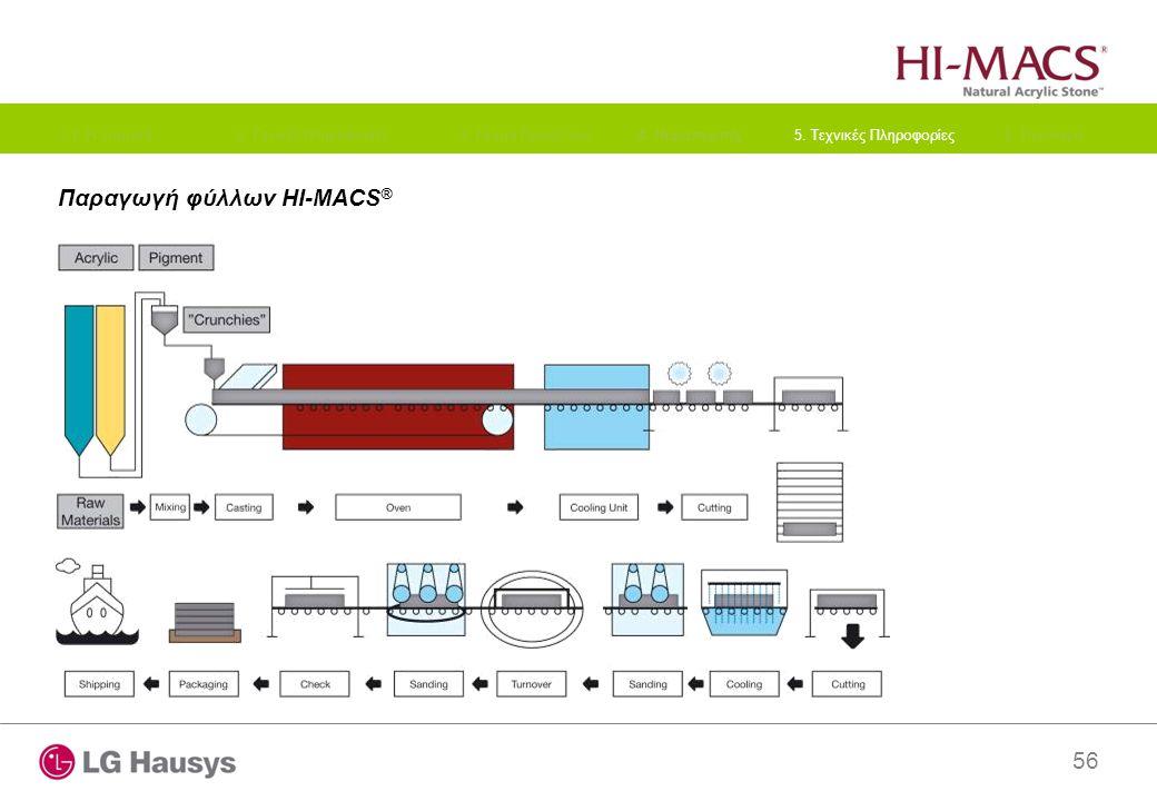 56 Παραγωγή φύλλων HI-MACS ® 1. Η εταιρεία2. Γενικές Πληροφορίες3. Γκάμα Προϊόντων4. Παραπομπές 5. Τεχνικές Πληροφορίες6. Περίληψη