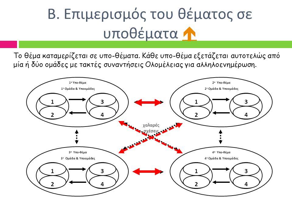 Β. Επιμερισμός του θέματος σε υποθέματα   1 ο Υπο-θέμα 1 η Ομάδα & Υποομάδες 1 2 3 4 2 ο Υπο-θέμα 2 η Ομάδα & Υποομάδες 1 2 3 4 3 ο Υπο-θέμα 3 η Ομά