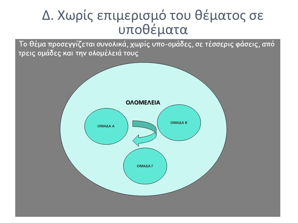 Το θέμα προσεγγίζεται συνολικά, χωρίς υπο-ομάδες, σε τέσσερις φάσεις, από τρεις ομάδες και την ολομέλειά τους ΟΛΟΜΕΛΕΙΑ ΟΜΑΔΑ Α ΟΜΑΔΑ Γ ΟΜΑΔΑ Β Δ.