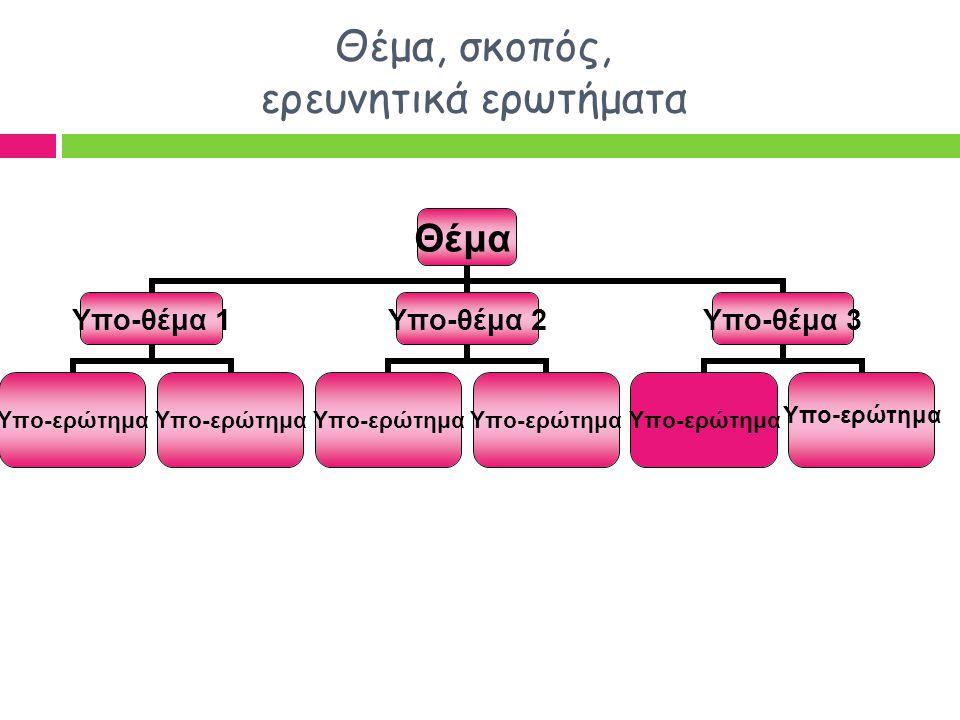 Θέμα, σκοπός, ερευνητικά ερωτήματα Θέμα Υπο-θέμα 1 Υπο-ερώτημα Υπο-θέμα 2 Υπο-ερώτημα Υπο-θέμα 3 Υπο-ερώτημα