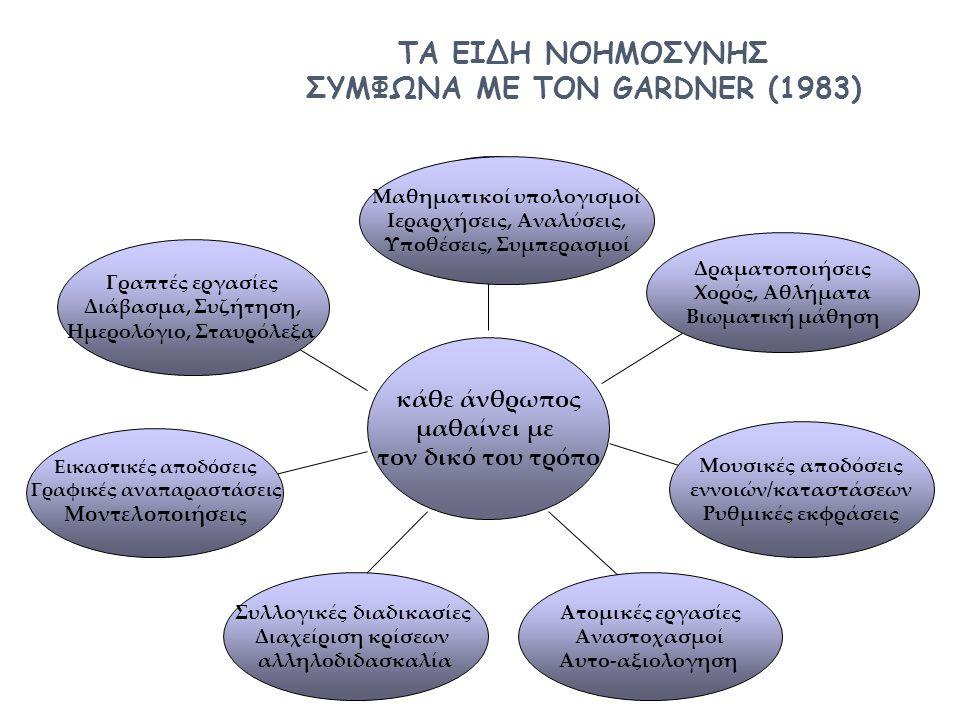 ΤΑ ΕΙΔΗ ΝΟΗΜΟΣΥΝΗΣ ΣΥΜΦΩΝΑ ΜΕ ΤΟΝ GARDNER (1983) λογική μαθηματική κάθε άνθρωπος μαθαίνει με τον δικό του τρόπο γλωσσική λεκτική κιναισθητική παραστατική χώρου μουσική ρυθμική δια προσωπική ενδο προσωπική Μαθηματικοί υπολογισμοί Ιεραρχήσεις, Αναλύσεις, Υποθέσεις, Συμπερασμοί Γραπτές εργασίες Διάβασμα, Συζήτηση, Ημερολόγιο, Σταυρόλεξα Εικαστικές αποδόσεις Γραφικές αναπαραστάσεις Μοντελοποιήσεις Συλλογικές διαδικασίες Διαχείριση κρίσεων αλληλοδιδασκαλία Δραματοποιήσεις Χορός, Αθλήματα Βιωματική μάθηση Ατομικές εργασίες Αναστοχασμοί Αυτο-αξιολογηση Μουσικές αποδόσεις εννοιών/καταστάσεων Ρυθμικές εκφράσεις