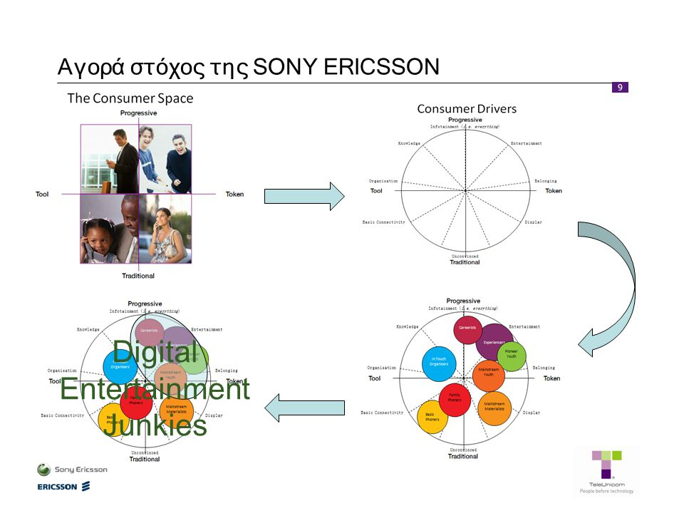9 Αγορά στόχος της SONY ERICSSON Digital Entertainment Junkies