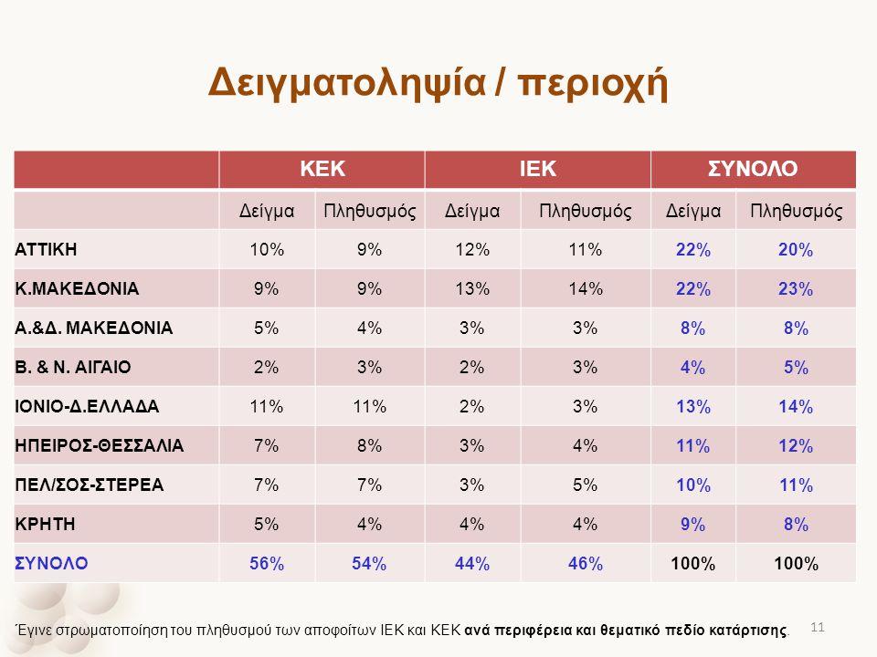 Δειγματοληψία / περιοχή ΚΕΚΙΕΚΣΥΝΟΛΟ ΔείγμαΠληθυσμόςΔείγμαΠληθυσμόςΔείγμαΠληθυσμός ΑΤΤΙΚΗ10%9%12%11%22%20% Κ.ΜΑΚΕΔΟΝΙΑ9% 13%14%22%23% Α.&Δ. ΜΑΚΕΔΟΝΙΑ5