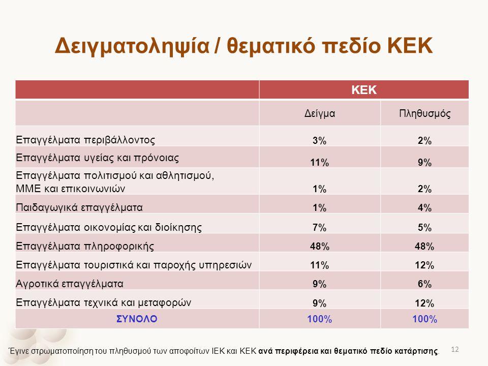 Δειγματοληψία / θεματικό πεδίο ΚΕΚ ΚΕΚ ΔείγμαΠληθυσμός Επαγγέλματα περιβάλλοντος 3%2% Επαγγέλματα υγείας και πρόνοιας 11%9% Επαγγέλματα πολιτισμού και