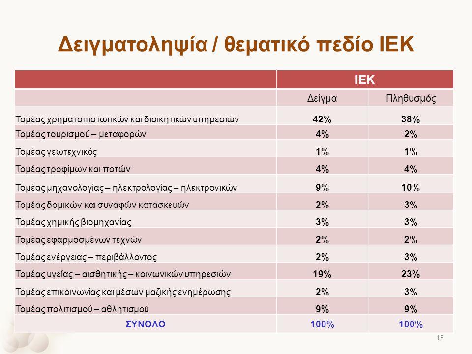 Δειγματοληψία / θεματικό πεδίο ΙΕΚ ΙΕΚ ΔείγμαΠληθυσμός Τομέας χρηματοπιστωτικών και διοικητικών υπηρεσιών42%38% Τομέας τουρισμού – μεταφορών4%2% Τομέα