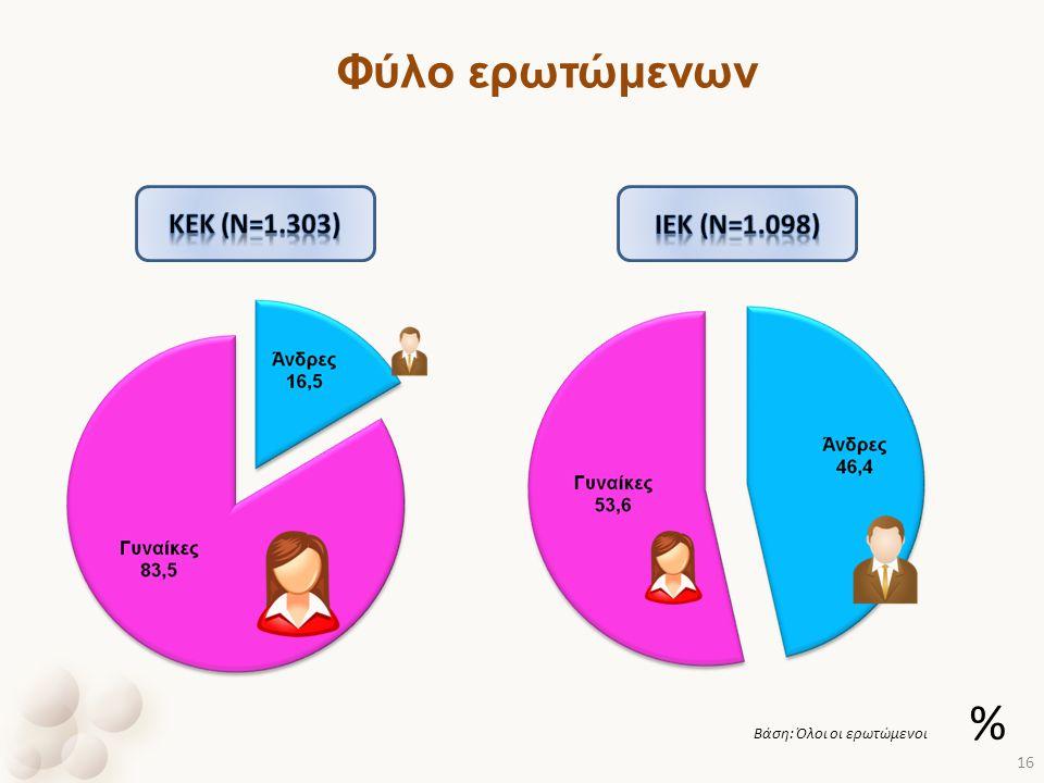 Φύλο ερωτώμενων Βάση: Όλοι οι ερωτώμενοι % 16