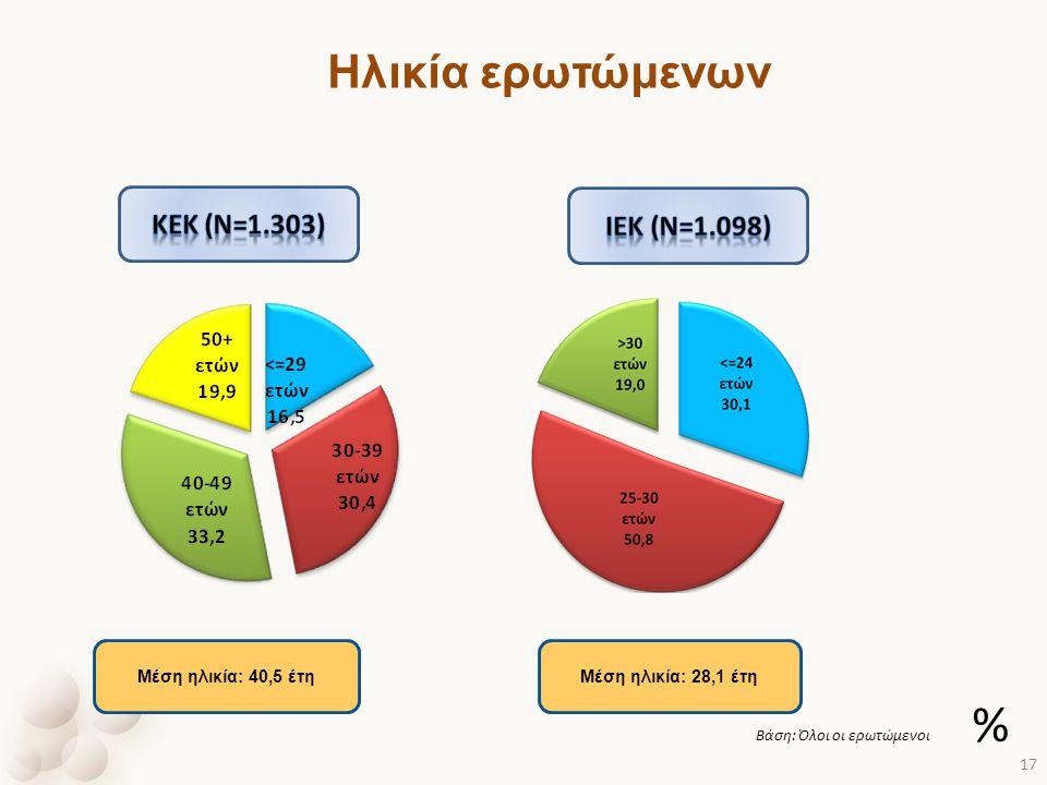 Ηλικία ερωτώμενων Μέση ηλικία: 40,5 έτηΜέση ηλικία: 28,1 έτη Βάση: Όλοι οι ερωτώμενοι % 17