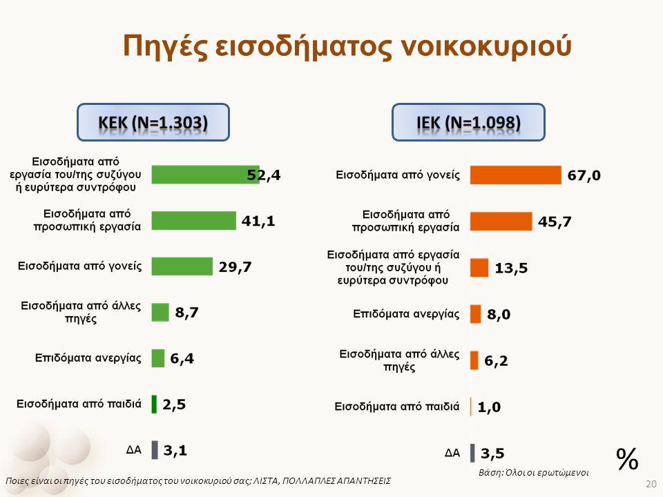 Πηγές εισοδήματος νοικοκυριού Ποιες είναι οι πηγές του εισοδήματος του νοικοκυριού σας; ΛΙΣΤΑ, ΠΟΛΛΑΠΛΕΣ ΑΠΑΝΤΗΣΕΙΣ Βάση: Όλοι οι ερωτώμενοι % 20