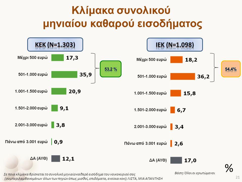 Κλίμακα συνολικού μηνιαίου καθαρού εισοδήματος Σε ποια κλίμακα βρίσκεται το συνολικό μηνιαίο καθαρό εισόδημα του νοικοκυριού σας (συμπεριλαμβανομένων