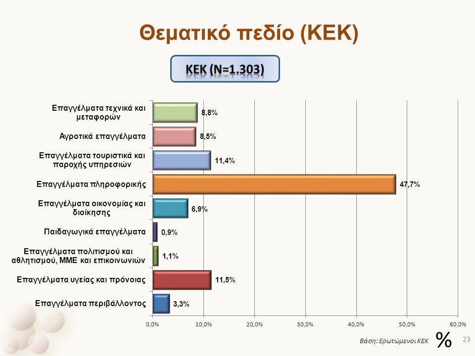 % Βάση: Ερωτώμενοι ΚΕΚ Θεματικό πεδίο (ΚΕΚ) 23