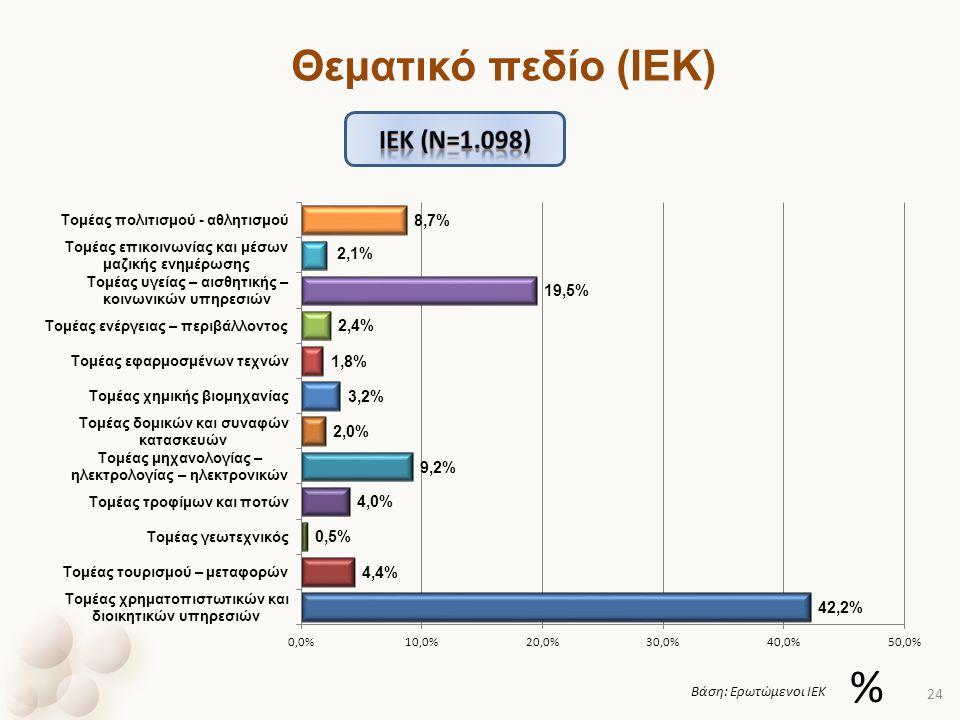 % Βάση: Ερωτώμενοι ΙΕΚ 24 Θεματικό πεδίο (ΙΕΚ)