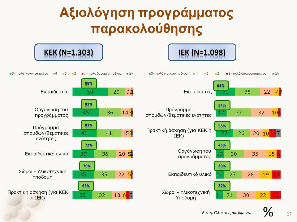 Αξιολόγηση προγράμματος παρακολούθησης Βάση: Όλοι οι ερωτώμενοι % 27