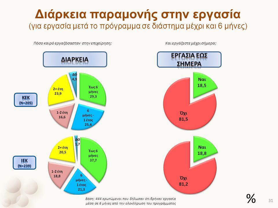 Και εργάζεστε μέχρι σήμερα; Βάση: 444 ερωτώμενοι που δήλωσαν ότι βρήκαν εργασία μέσα σε 6 μήνες από την ολοκλήρωση του προγράμματος Διάρκεια παραμονής