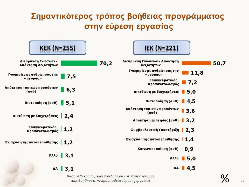 Βάση: 476 ερωτώμενοι που δήλωσαν ότι το πρόγραμμα τους βοήθησε στην προσπάθεια εύρεσης εργασίας Σημαντικότερος τρόπος βοήθειας προγράμματος στην εύρεσ