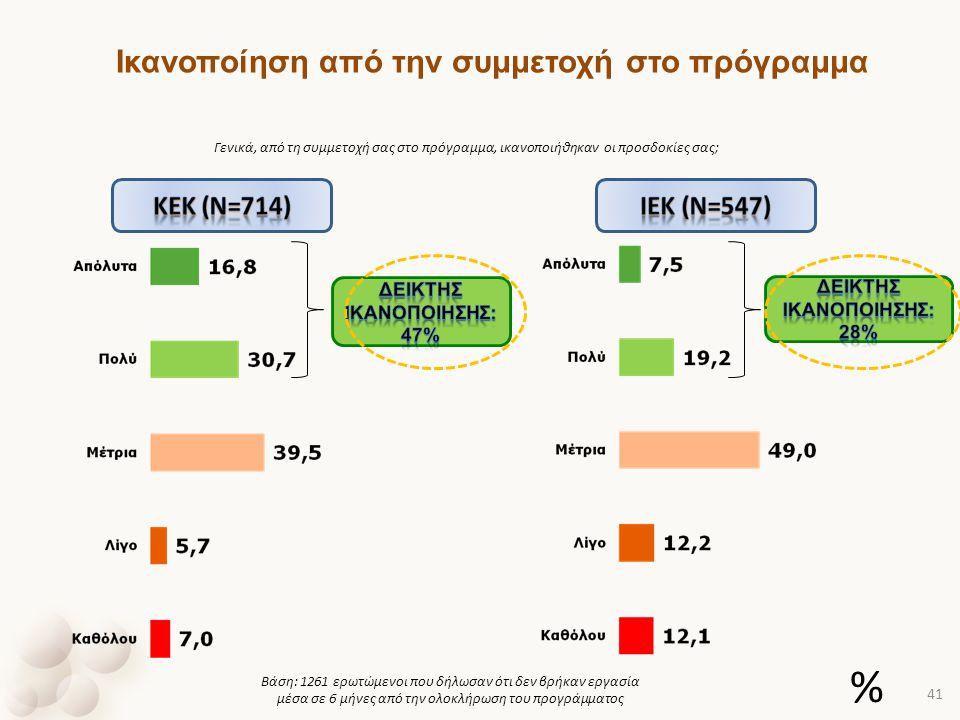 Γενικά, από τη συμμετοχή σας στο πρόγραμμα, ικανοποιήθηκαν οι προσδοκίες σας; Βάση: 1261 ερωτώμενοι που δήλωσαν ότι δεν βρήκαν εργασία μέσα σε 6 μήνες